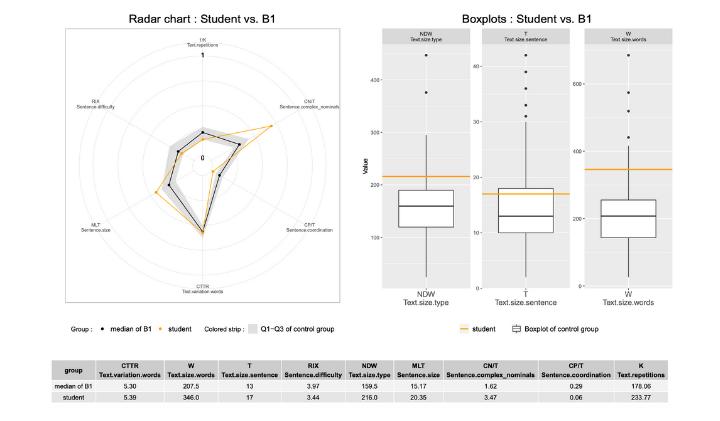 feedback radar chart boxplot learning analytics